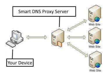 Med Smart DNS forbindes brugeren automatisk til visse websteder (f.eks. amerikansk Netflix), via en proxyserver.