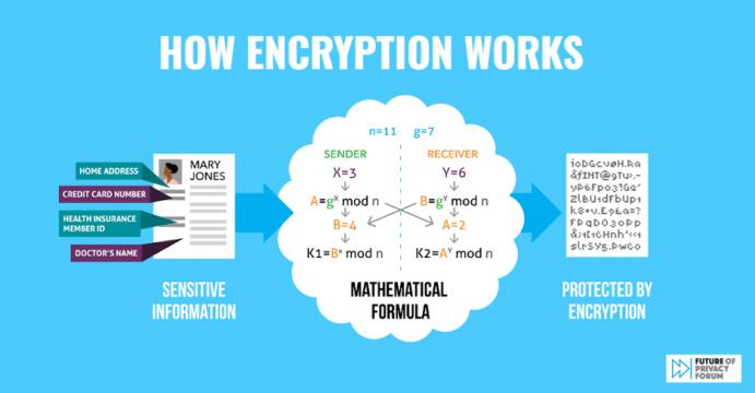 VPN kryptering gør data ulæselige